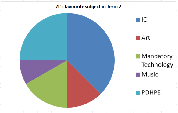 A pie graph showing students' favourite subjects