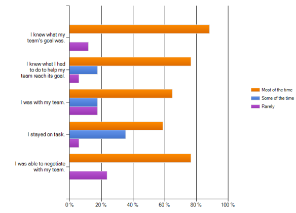 student survey results for self regulation