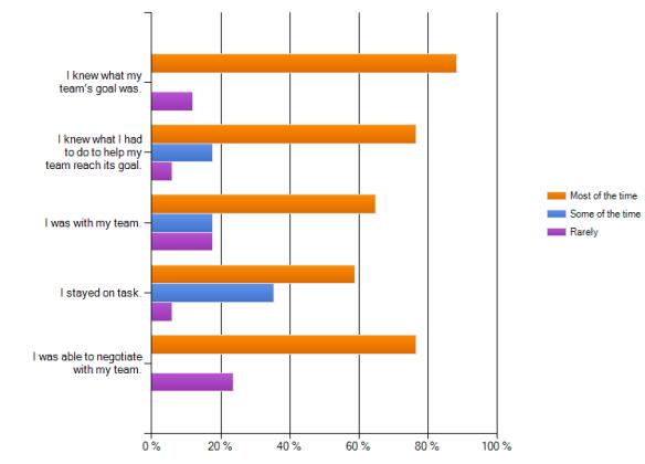 student survey results for self regulation