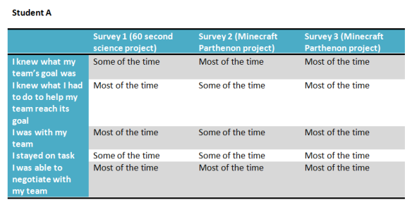 student A's survey data over time