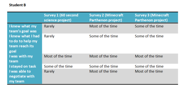 student B's survey data over time