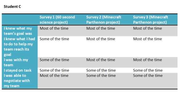 student C's survey data over time