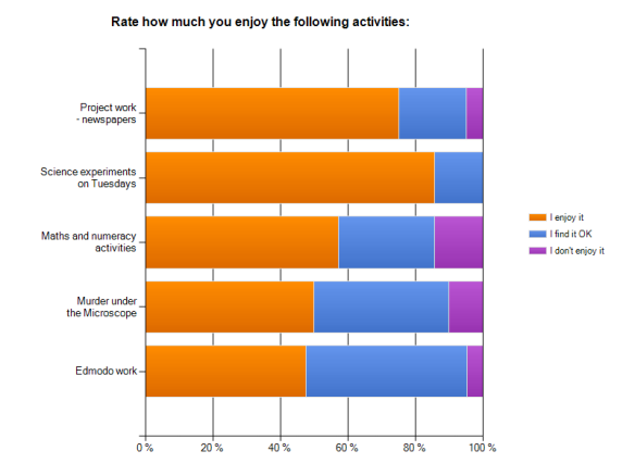 A sector bar graph showing year 7's enjoyment rating of different activities