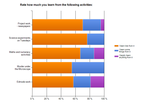 A sector bar graph showing how much year 7s learn from different activities