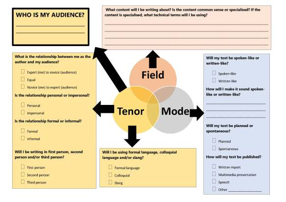 field tenor mode text composition planning sheet