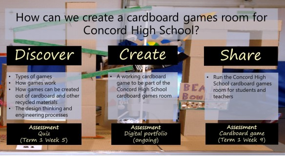 Image of project outline  - How can we create a cardboard games room for Concord High School?