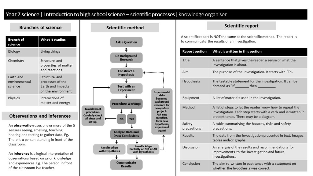 An image of a knowledge organiser for scientific processes