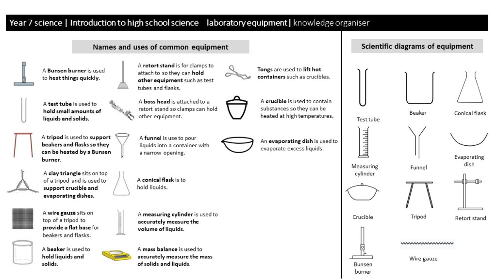An image of a knowledge organiser for laboratory equipment